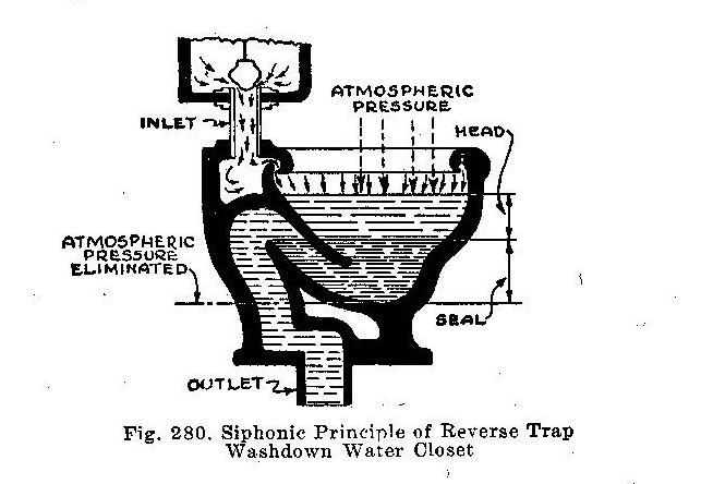 How Does A Toilet Work, Learn The Basics Of Toilet Function. Diy