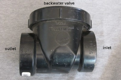 backwater valve is a drainage fitting that is like a check valve